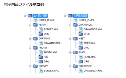 電子納品ファイル構成例